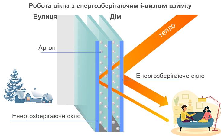 енергозберігаючий склопакет